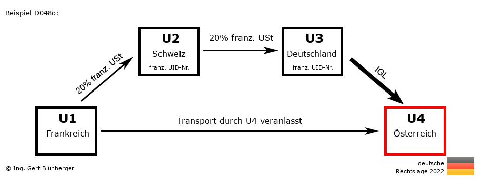 Reihengeschäftrechner Deutschland Fr Ch De At Abholfall