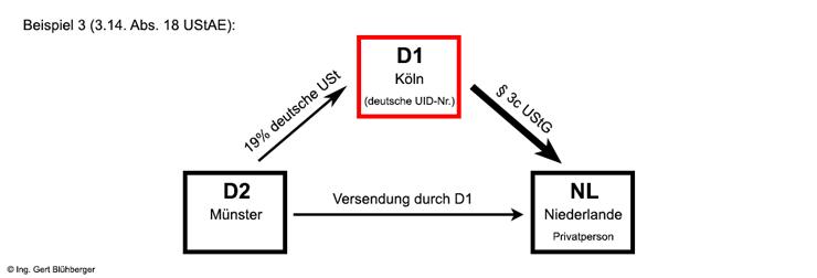skizze beispiel 3 - Reihengeschaft Beispiele